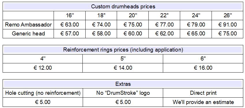 price custom drumheads